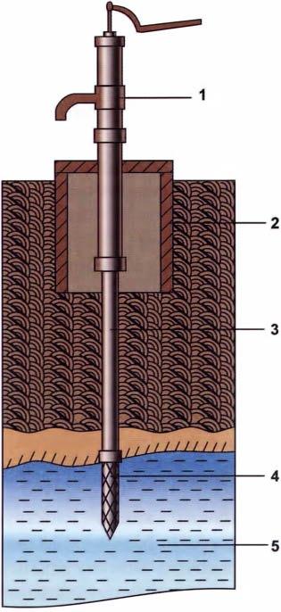 Трубчатый колодец, где 1 - ручной насос, 2— камера насоса; 3—забивная труба; 4—фильтр; 5—водоносный слой
