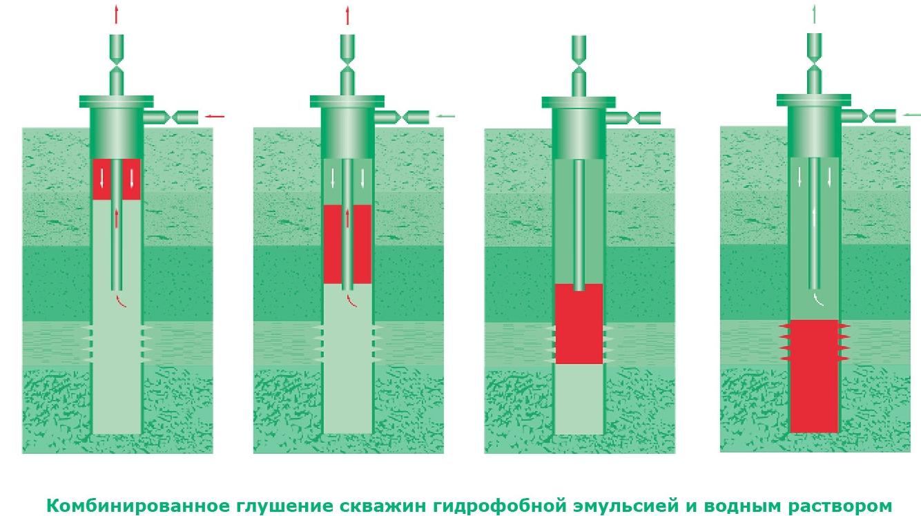 технология глушения нефтяных скважин как