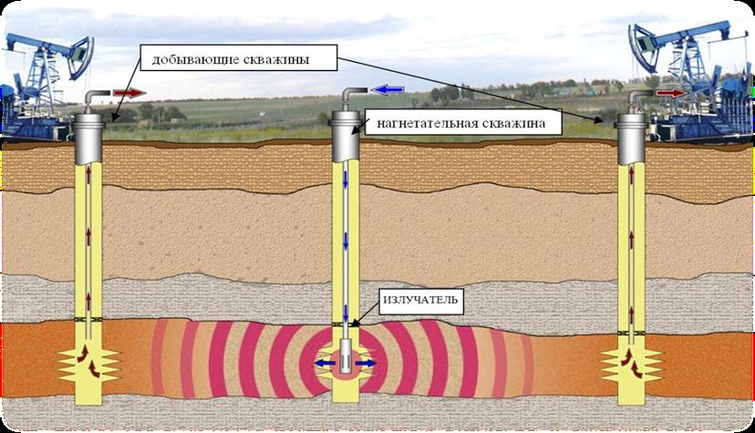 таких видов о нецелесообразности гидрофобизации призабойной зоны добывающих скважин максимально быстро отводит
