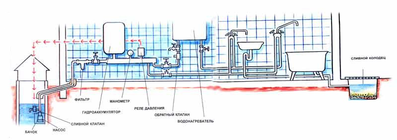 Схема водопровод на даче своими руками из скважины
